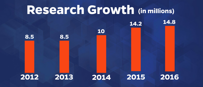 Research Growth Graphic