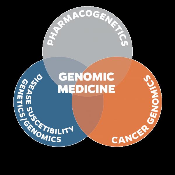 Genomic medicine venn diagram type on path