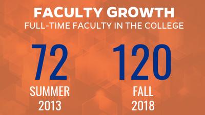 Faculty Growth 2018
