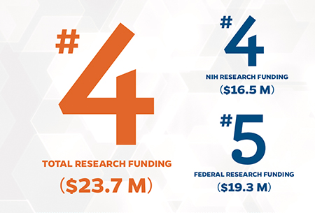 AACP Research Funding numbers