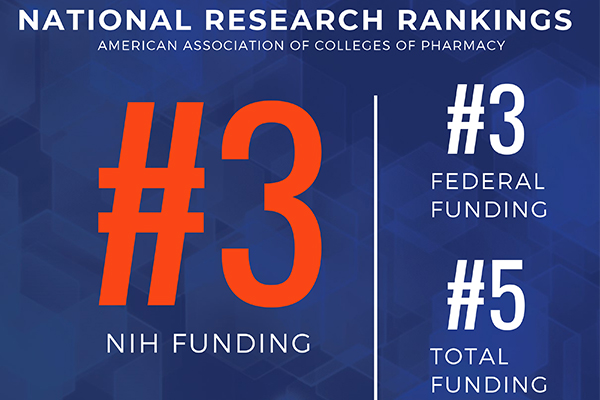 AACP Research Rankings 2021