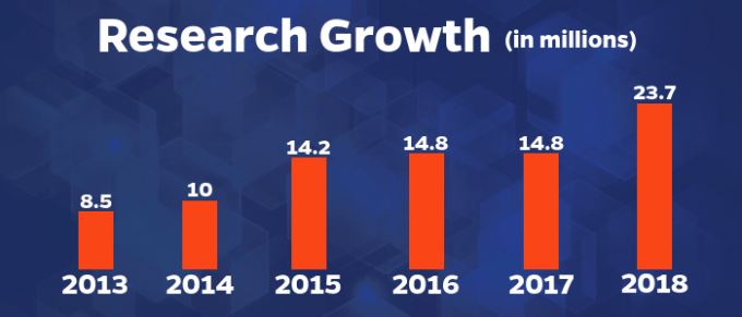Research Growth Graphic 2018–19