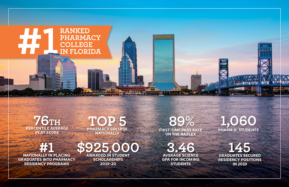 College of Pharmacy rankings graphic